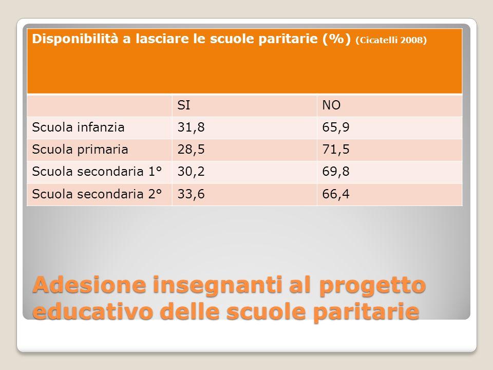 Adesione insegnanti al progetto educativo delle scuole paritarie Disponibilità a lasciare le scuole paritarie (%) (Cicatelli 2008) SINO Scuola infanzi