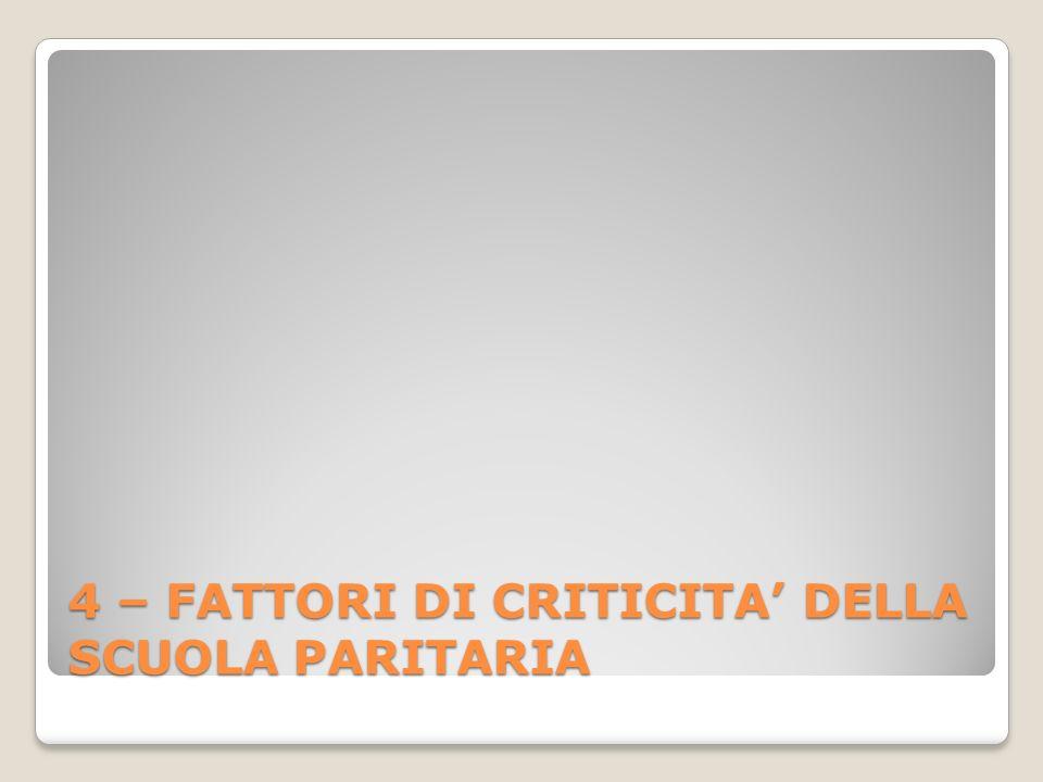 4 – FATTORI DI CRITICITA DELLA SCUOLA PARITARIA