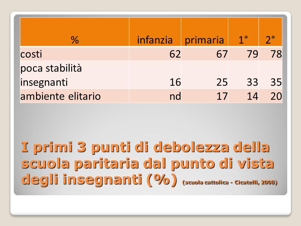 I primi 3 punti di debolezza della scuola paritaria dal punto di vista degli insegnanti (%) (scuola cattolica - Cicatelli, 2008) %infanziaprimaria1°2°