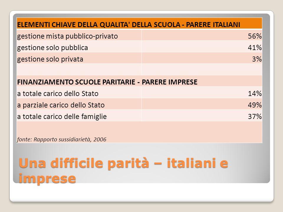 Una difficile parità – italiani e imprese ELEMENTI CHIAVE DELLA QUALITA DELLA SCUOLA - PARERE ITALIANI gestione mista pubblico-privato56% gestione solo pubblica41% gestione solo privata3% FINANZIAMENTO SCUOLE PARITARIE - PARERE IMPRESE a totale carico dello Stato14% a parziale carico dello Stato49% a totale carico delle famiglie37% fonte: Rapporto sussidiarietà, 2006