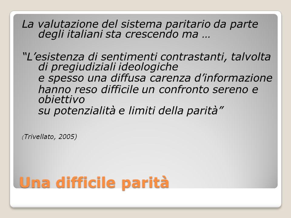 Una difficile parità La valutazione del sistema paritario da parte degli italiani sta crescendo ma … Lesistenza di sentimenti contrastanti, talvolta d