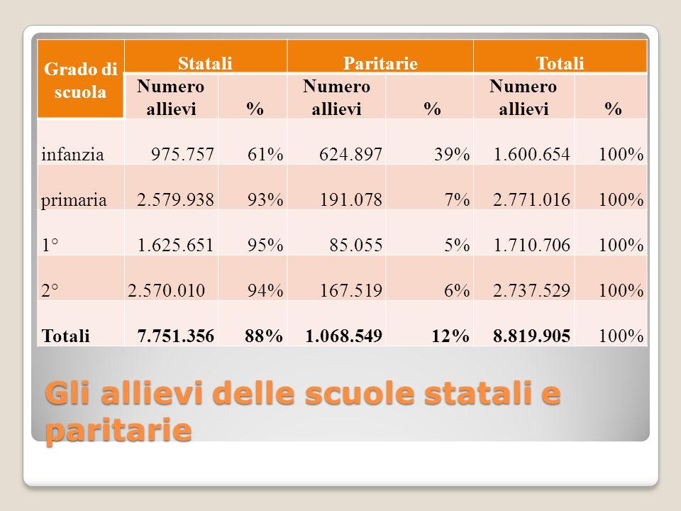 Gli allievi delle scuole statali e paritarie Grado di scuola StataliParitarieTotali Numero allievi % % % infanzia 975.75761%624.89739% 1.600.654100% primaria 2.579.93893%191.0787% 2.771.016100% 1° 1.625.65195%85.0555% 1.710.706100% 2° 2.570.01094%167.5196% 2.737.529100% Totali 7.751.35688%1.068.54912% 8.819.905100%