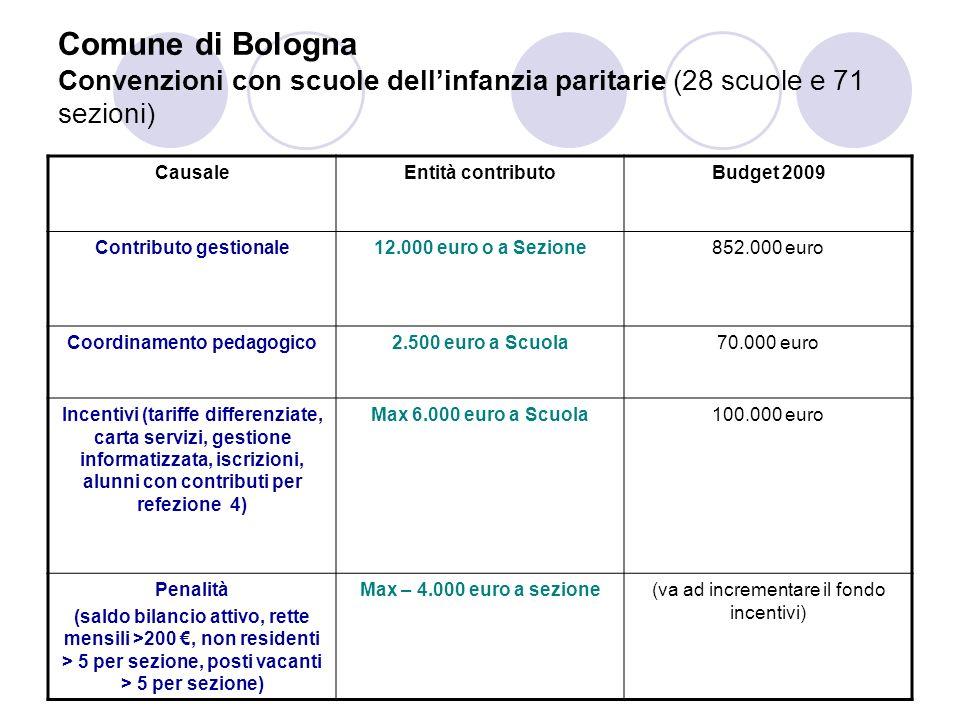 Comune di Bologna Convenzione con sezioni primavera (nidi annessi a scuole dellinfanzia) CausaleEntità contributoBudget 2009 Contributo gestionale1.000 euro per ogni bambino residente 189.000 euro Coordinamento pedagogico 2.500 euro a scuola22.500 euro