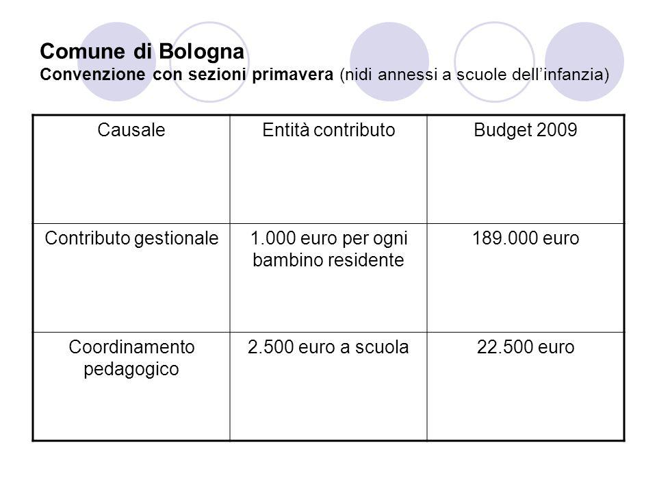 Comune di Bologna Convenzione con asili nido privati Oggetto della convenzioneContributo economicoBudget Posti riservati a graduatorie comunali (almeno 30% dei posti autorizzati) Retta comunale delle famiglie e contributi fino a 800/900 euro/mese 3.777.000 euro