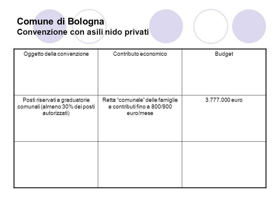 Comune di Bologna Convenzione con asili nido privati Oggetto della convenzioneContributo economicoBudget Posti riservati a graduatorie comunali (almen