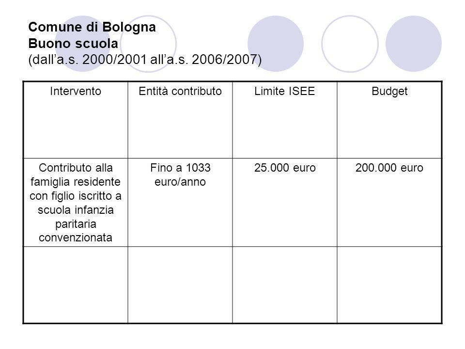 Comune di Bologna Buono scuola (dalla.s. 2000/2001 alla.s. 2006/2007) InterventoEntità contributoLimite ISEEBudget Contributo alla famiglia residente
