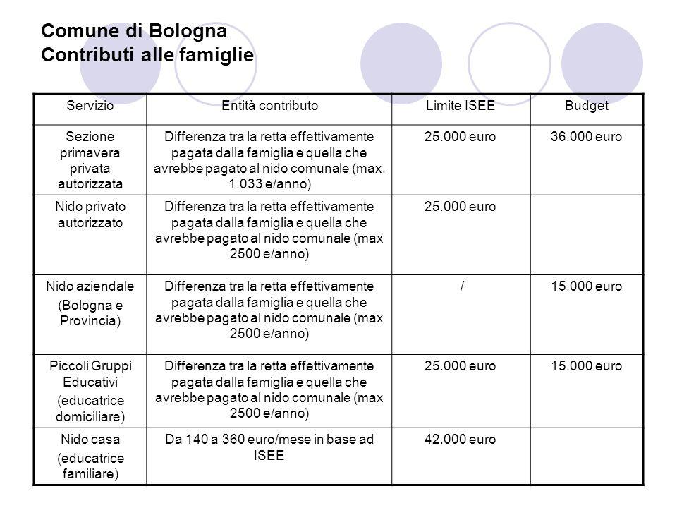 Comune di Bologna Voucher conciliativi InterventoEntità contributo (FSE + Comune) Limite ISEE Contributo alle famiglie che usufruiscono di asili nido e piccoli gruppi educativi privati autorizzati, su posti non convenzionati Da 450 a 620 euro al mese in base ad ISEE (di cui 250 FSE) 35.000 euro