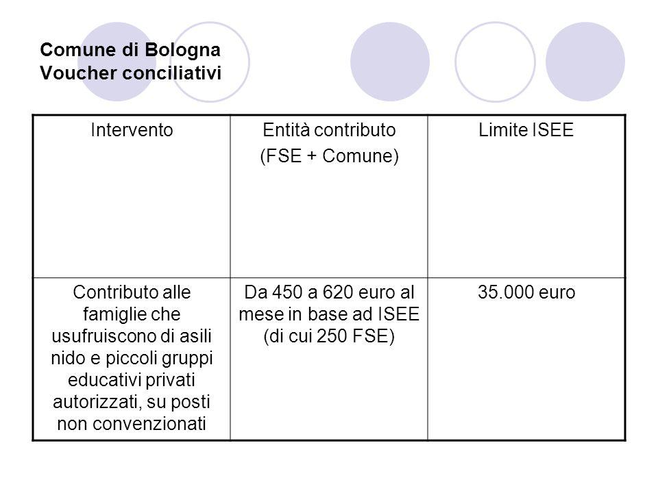 Comune di Bologna Voucher conciliativi InterventoEntità contributo (FSE + Comune) Limite ISEE Contributo alle famiglie che usufruiscono di asili nido