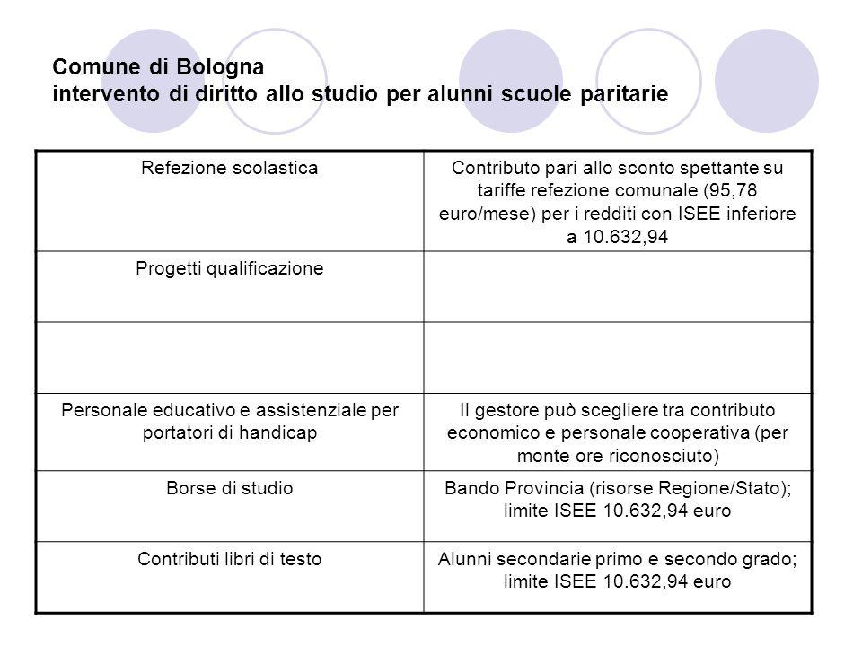 Comune di Bologna intervento di diritto allo studio per alunni scuole paritarie Refezione scolasticaContributo pari allo sconto spettante su tariffe r