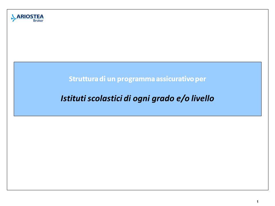 1 Struttura di un programma assicurativo per Istituti scolastici di ogni grado e/o livello