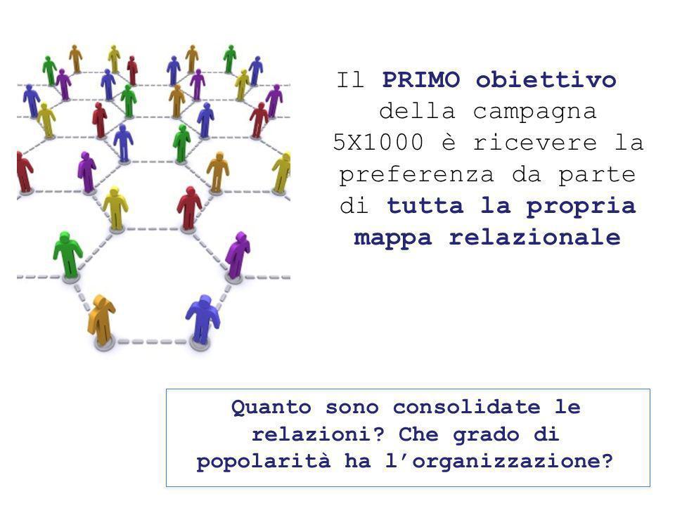 Il PRIMO obiettivo della campagna 5X1000 è ricevere la preferenza da parte di tutta la propria mappa relazionale Quanto sono consolidate le relazioni.