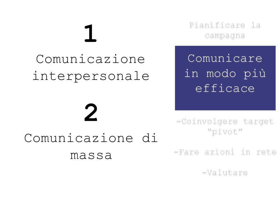Pianificare la campagna Comunicare in modo più efficace -Coinvolgere target pivot -Fare azioni in rete -Valutare Pianificare la campagna Comunicare in modo più efficace -Coinvolgere target pivot -Fare azioni in rete -Valutare 1 Comunicazione interpersonale 2 Comunicazione di massa