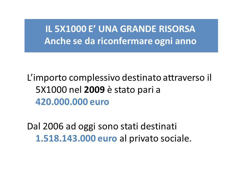 IL 5X1000 E UNA GRANDE RISORSA Anche se da riconfermare ogni anno Limporto complessivo destinato attraverso il 5X1000 nel 2009 è stato pari a 420.000.000 euro Dal 2006 ad oggi sono stati destinati 1.518.143.000 euro al privato sociale.