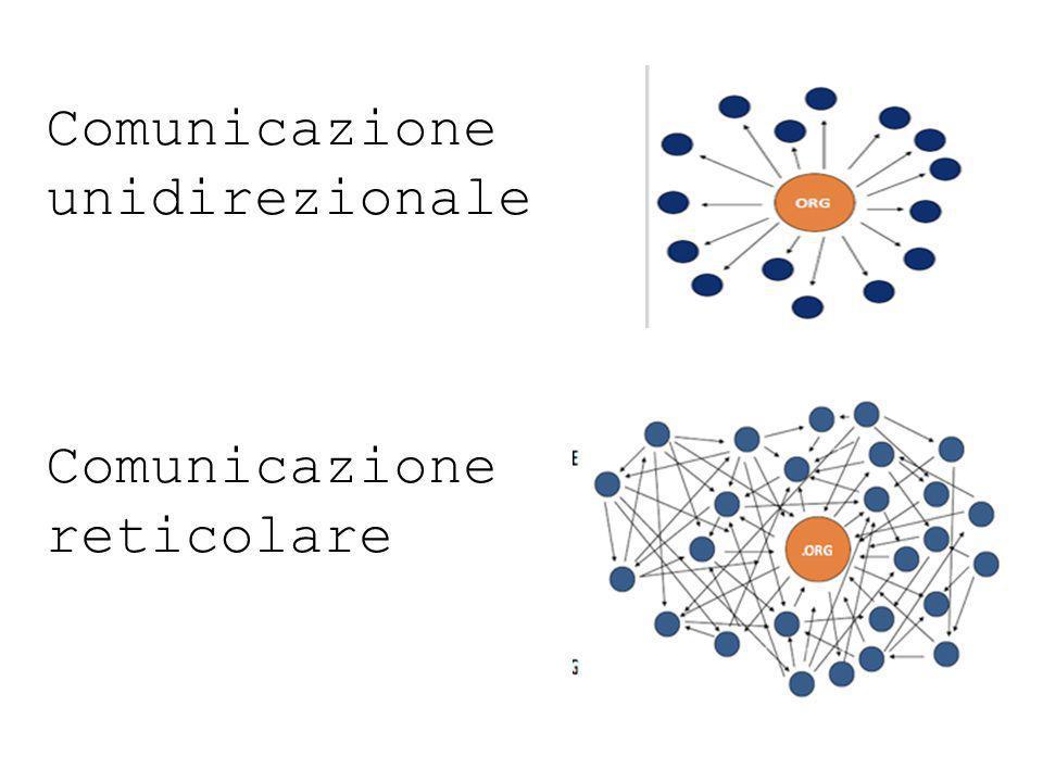 Comunicazione unidirezionale Comunicazione reticolare