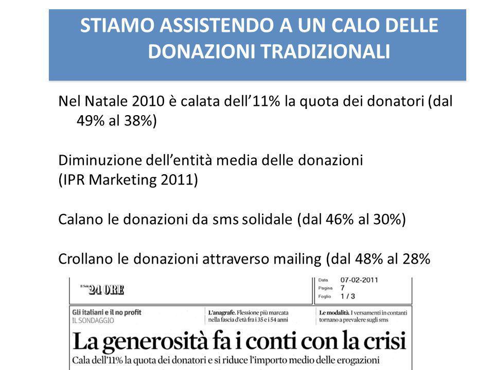 STIAMO ASSISTENDO A UN CALO DELLE DONAZIONI TRADIZIONALI Nel Natale 2010 è calata dell11% la quota dei donatori (dal 49% al 38%) Diminuzione dellentità media delle donazioni (IPR Marketing 2011) Calano le donazioni da sms solidale (dal 46% al 30%) Crollano le donazioni attraverso mailing (dal 48% al 28%