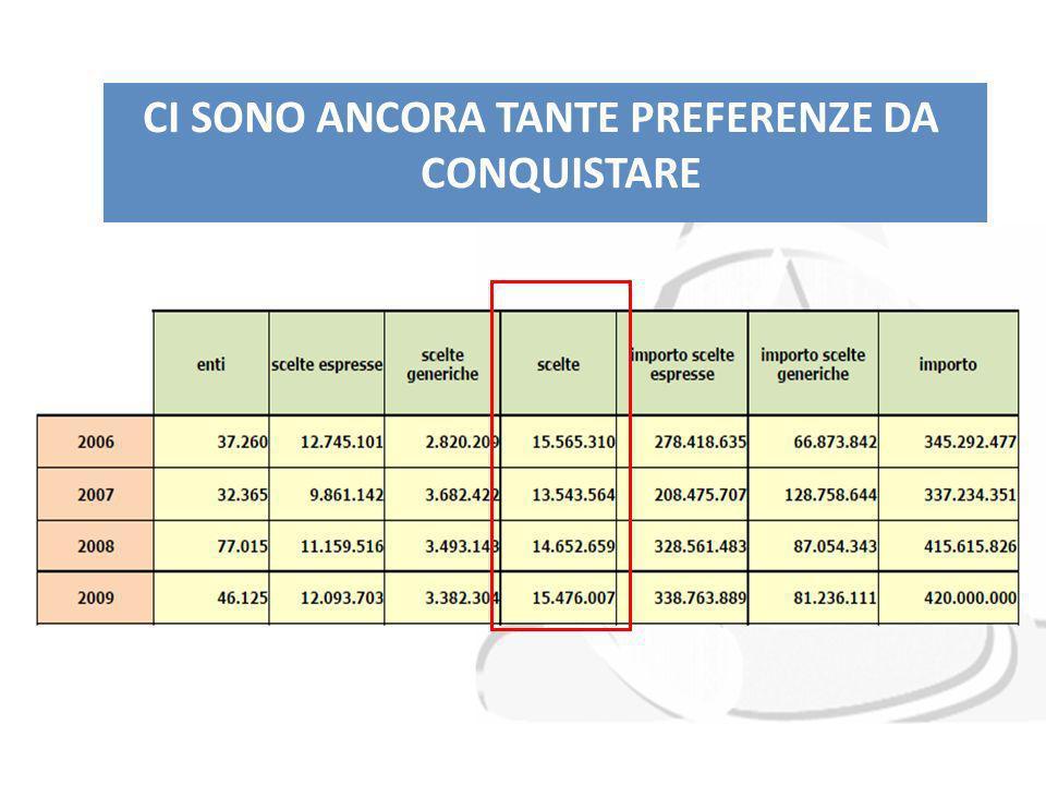 CI SONO ANCORA TANTE PREFERENZE DA CONQUISTARE Su 41.663.000 contribuenti complessivi, solo 15.476.007 hanno effettuato la scelta