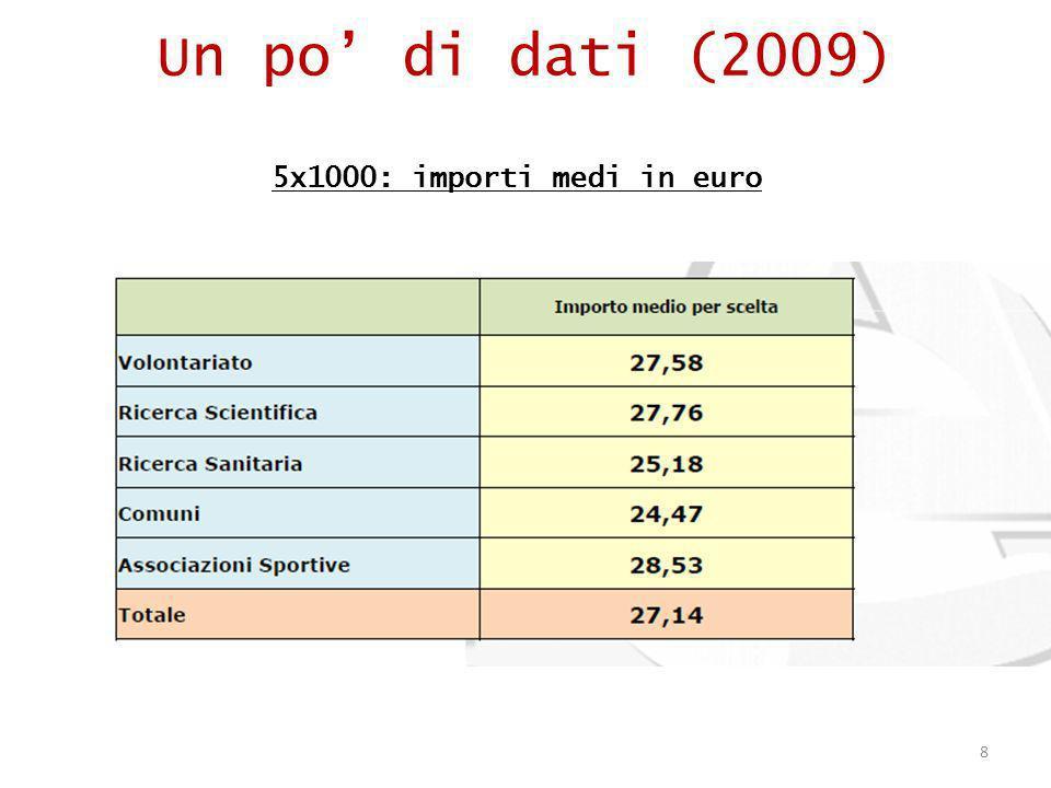 8 Un po di dati (2009) 5x1000: importi medi in euro