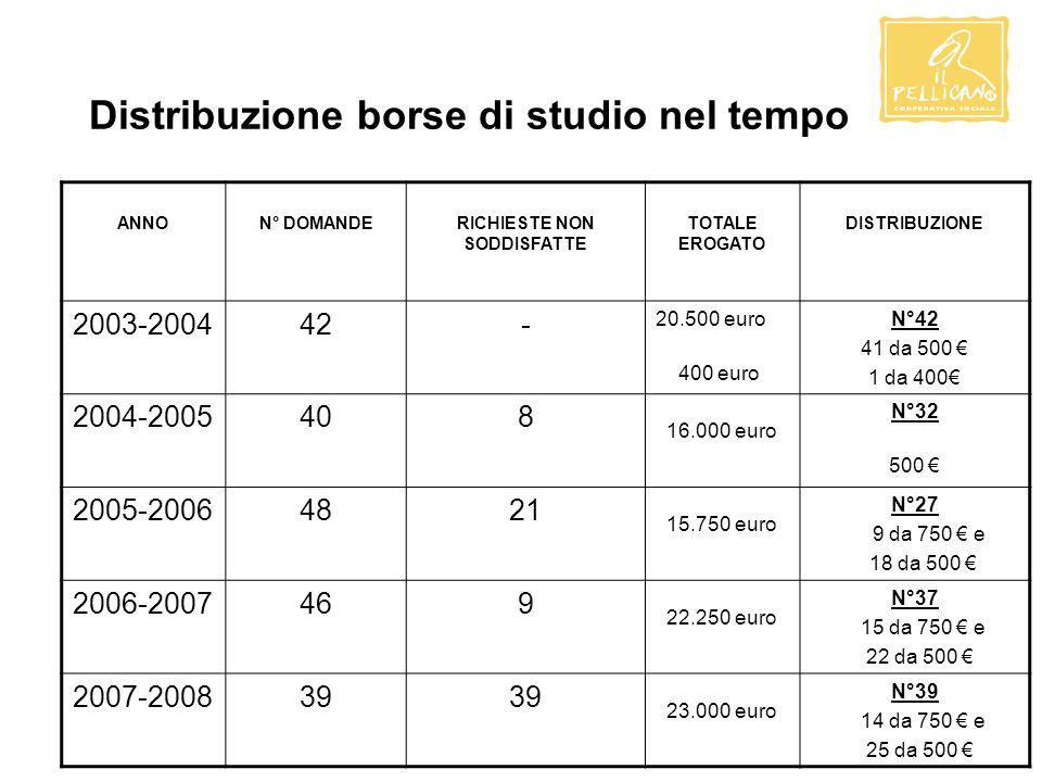 Distribuzione borse di studio nel tempo ANNON° DOMANDERICHIESTE NON SODDISFATTE TOTALE EROGATO DISTRIBUZIONE 2003-200442 - 20.500 euro 400 euro N°42 4