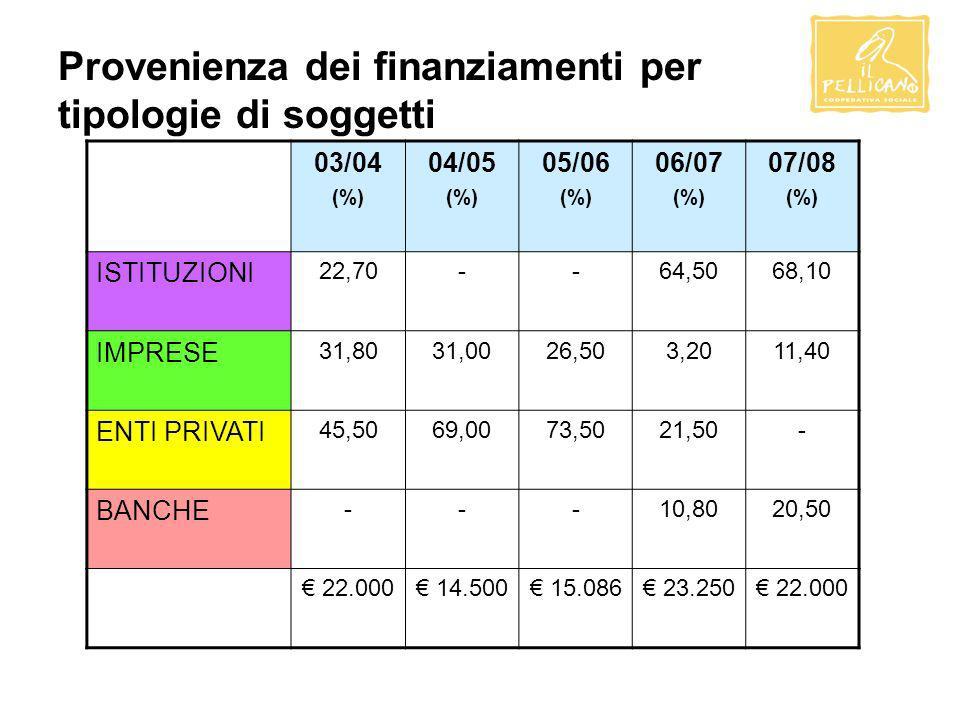 Provenienza dei finanziamenti per tipologie di soggetti 03/04 (%) 04/05 (%) 05/06 (%) 06/07 (%) 07/08 (%) ISTITUZIONI 22,70--64,5068,10 IMPRESE 31,8031,0026,503,2011,40 ENTI PRIVATI 45,5069,0073,5021,50- BANCHE ---10,8020,50 22.000 14.500 15.086 23.250 22.000