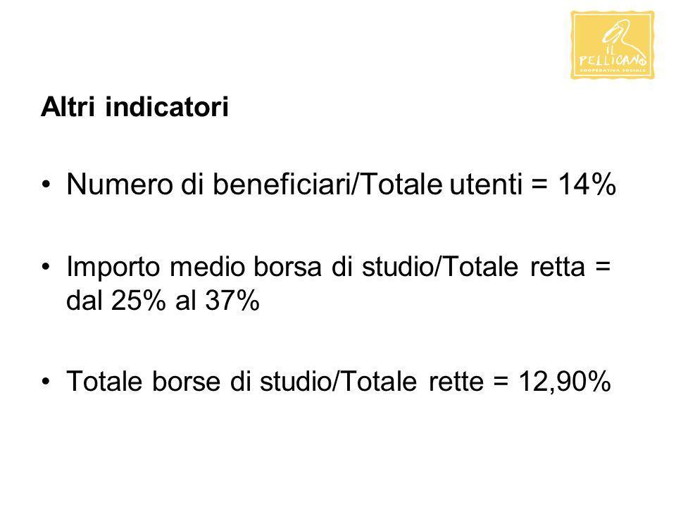 Altri indicatori Numero di beneficiari/Totale utenti = 14% Importo medio borsa di studio/Totale retta = dal 25% al 37% Totale borse di studio/Totale rette = 12,90%