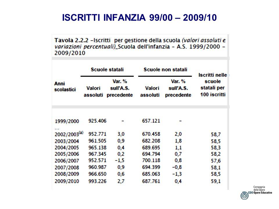 ISCRITTI INFANZIA 99/00 – 2009/10