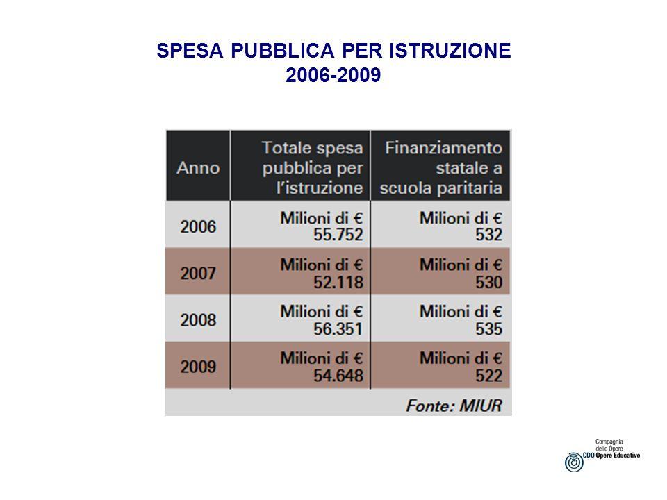 SPESA PUBBLICA PER ISTRUZIONE 2006-2009