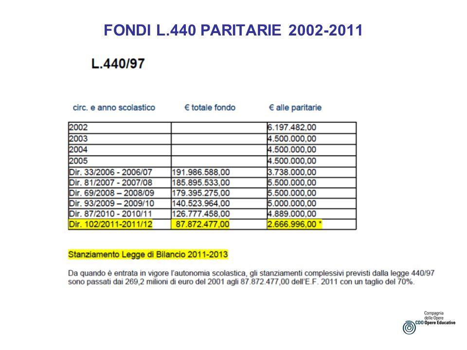 FONDI L.440 PARITARIE 2002-2011