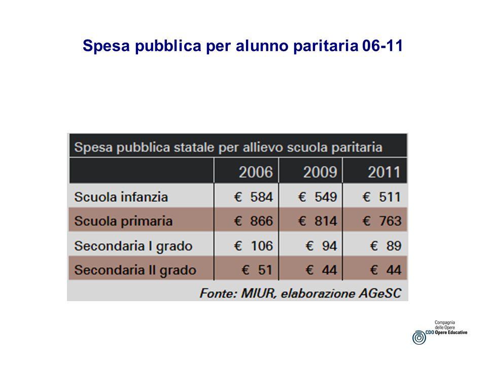 Spesa pubblica per alunno paritaria 06-11