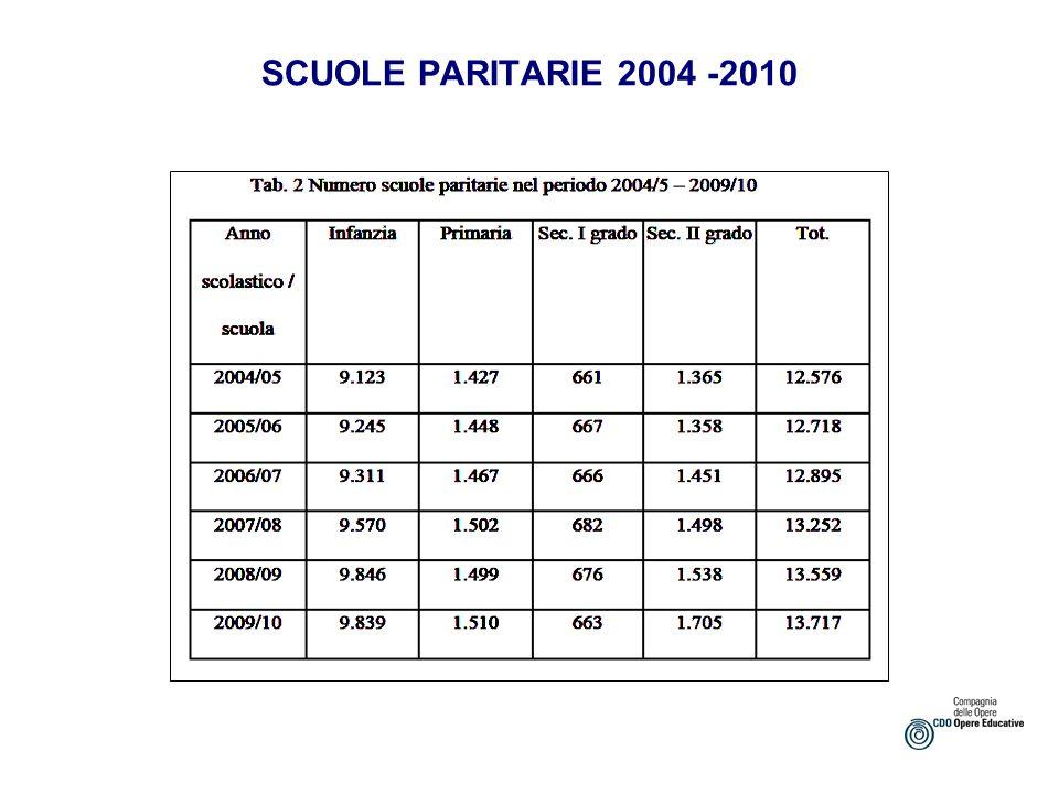 DISTRIBUZIONE FINANZIAMENTI PARITARIE 07/08