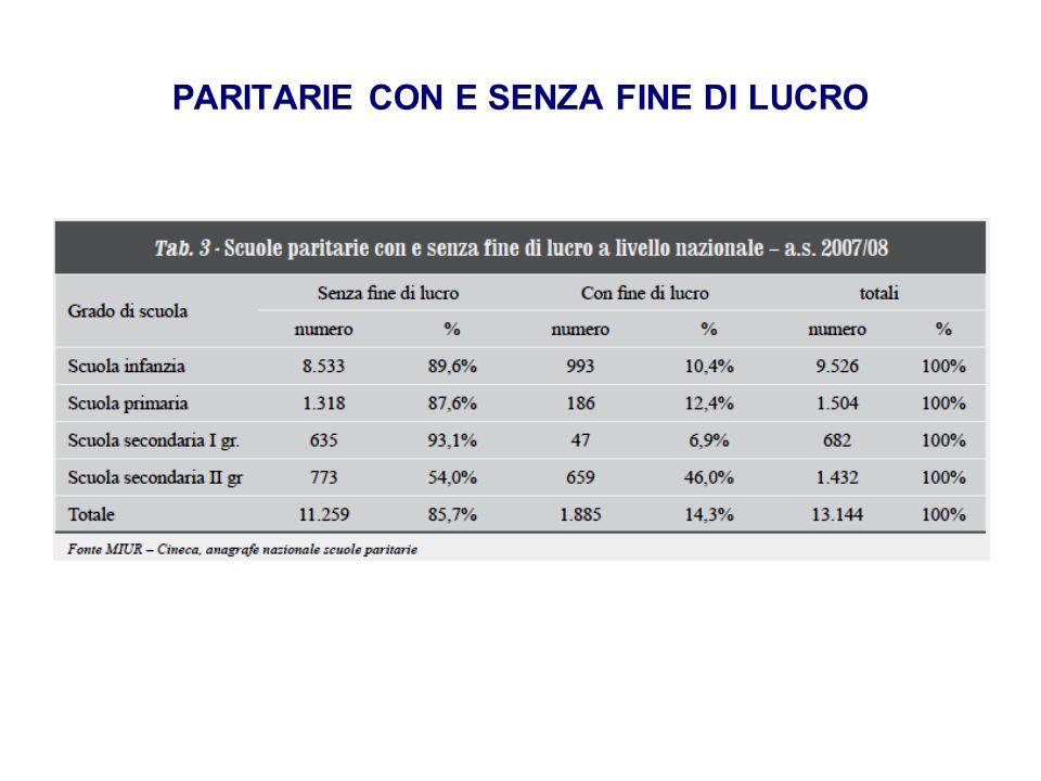 PARITARIE CON E SENZA FINE DI LUCRO