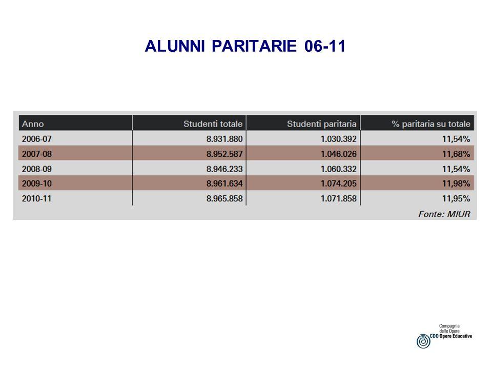 Spesa per studente statale e paritaria 2006-2009