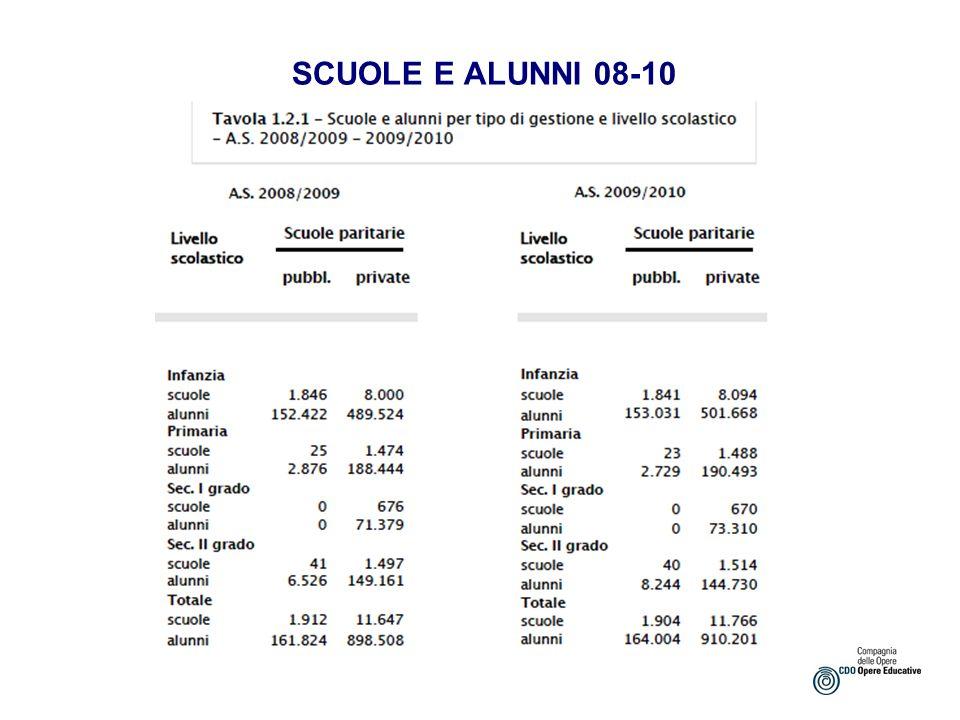 SCUOLE E ALUNNI 08-10