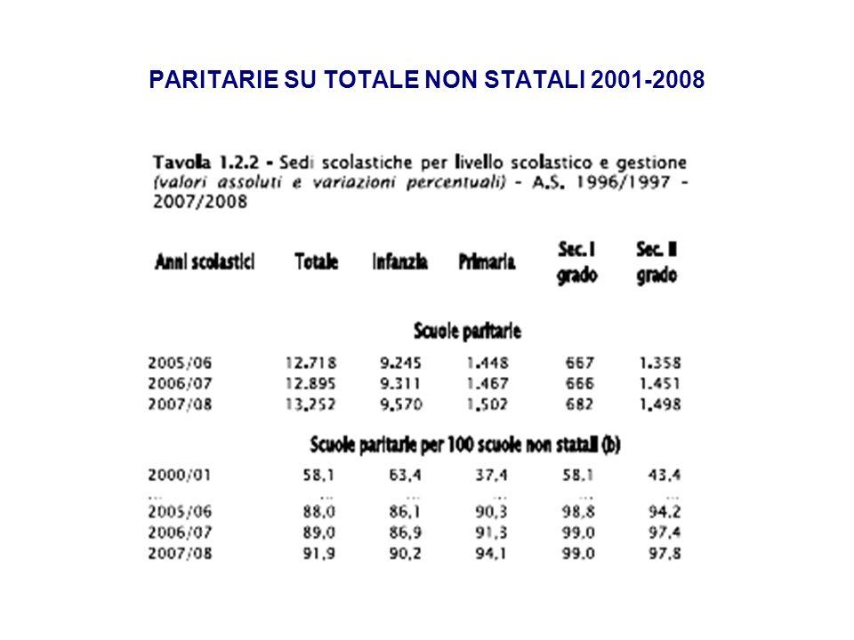 PARITARIE SU TOTALE NON STATALI 2001-2008