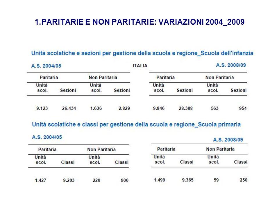 2.PARITARIE E NON PARITARIE: VARIAZIONI 2004_2009