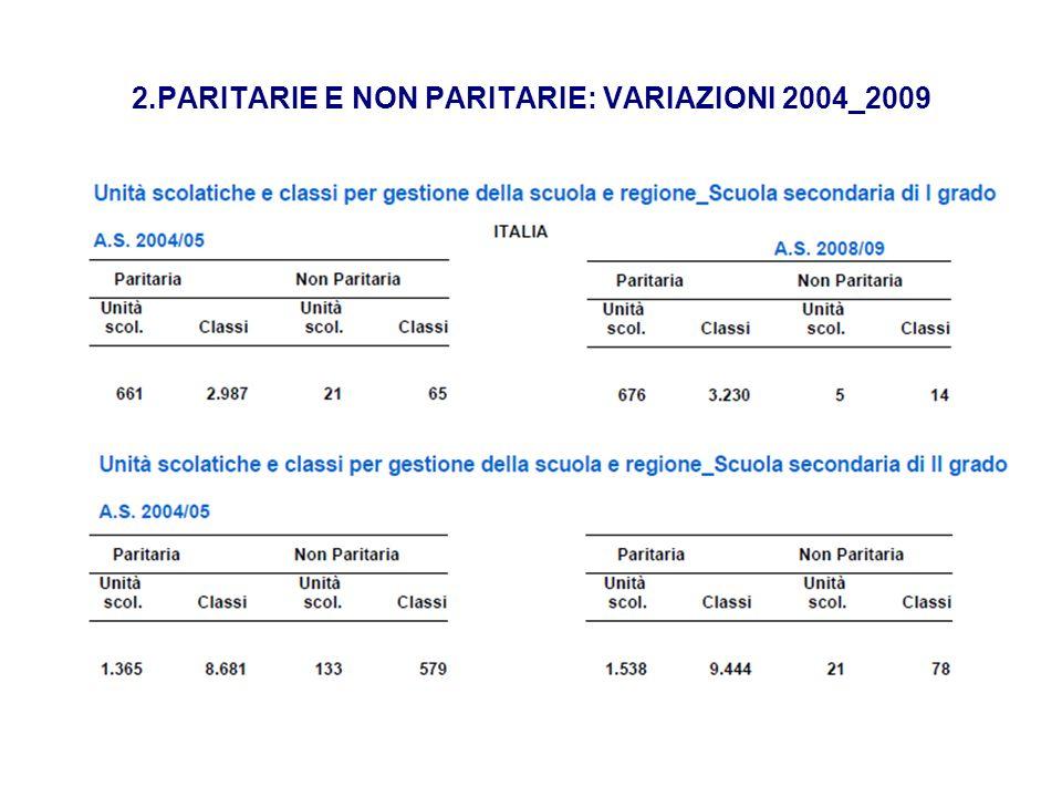 SCUOLE E ALUNNI PRIVATE Istat 03-07