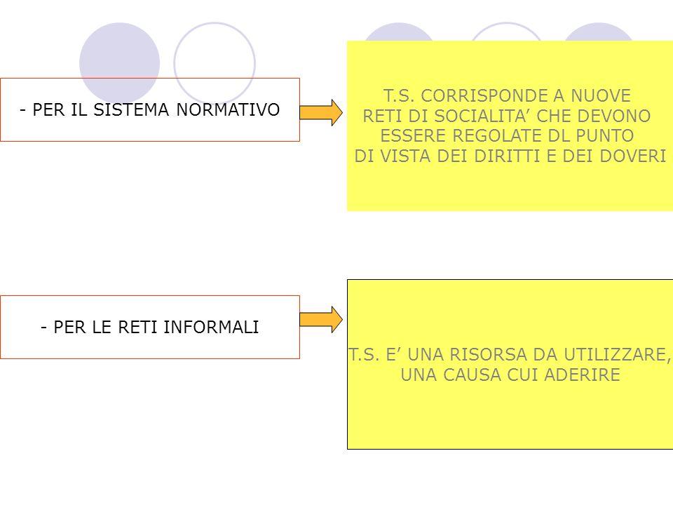 - PER IL SISTEMA NORMATIVO T.S.
