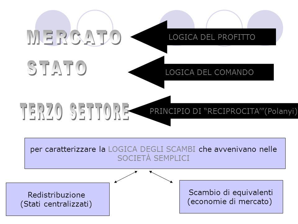 LOGICA DEL PROFITTO LOGICA DEL COMANDO PRINCIPIO DI RECIPROCITA(Polanyi) per caratterizzare la LOGICA DEGLI SCAMBI che avvenivano nelle SOCIETÀ SEMPLICI Redistribuzione (Stati centralizzati) Scambio di equivalenti (economie di mercato)