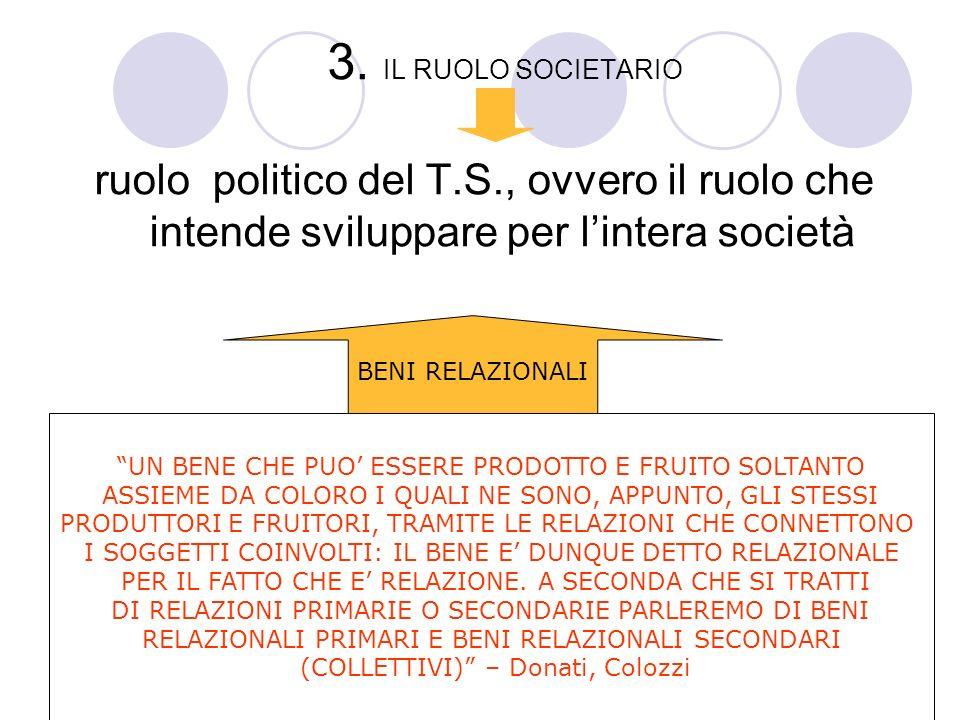 3. IL RUOLO SOCIETARIO ruolo politico del T.S., ovvero il ruolo che intende sviluppare per lintera società BENI RELAZIONALI UN BENE CHE PUO ESSERE PRO