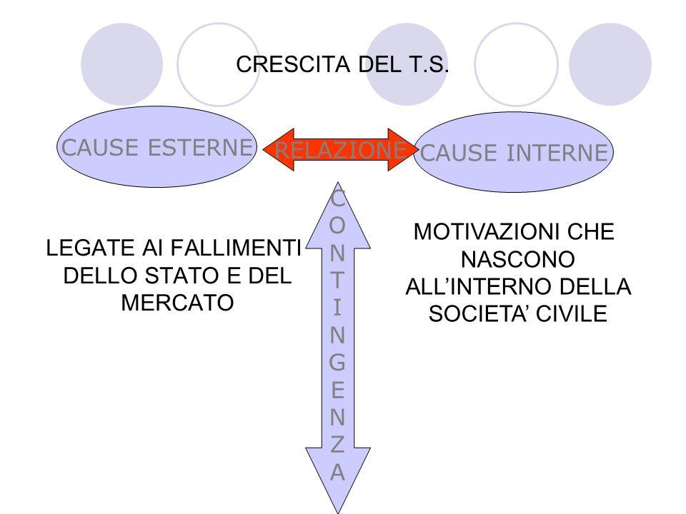 CRESCITA DEL T.S.