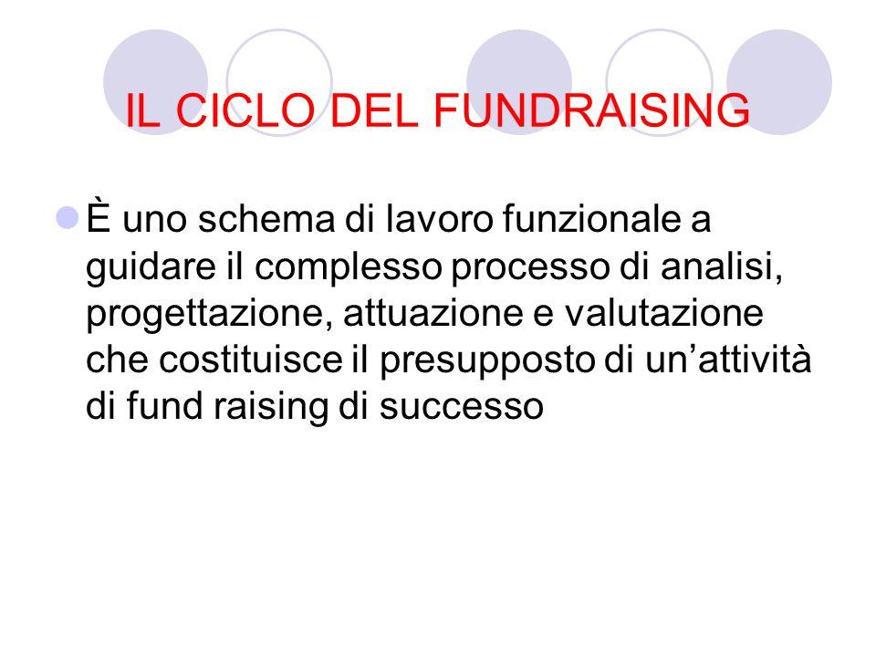 IL CICLO DEL FUNDRAISING È uno schema di lavoro funzionale a guidare il complesso processo di analisi, progettazione, attuazione e valutazione che costituisce il presupposto di unattività di fund raising di successo