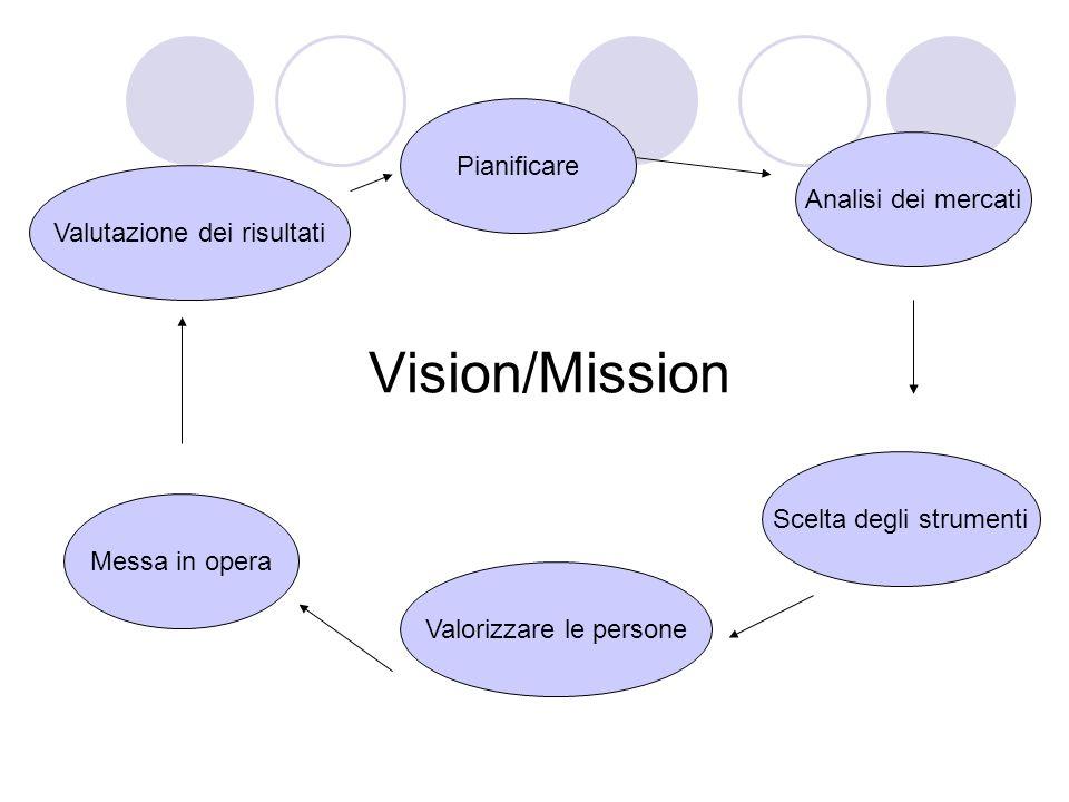 Vision/Mission Pianificare Analisi dei mercati Scelta degli strumenti Valorizzare le persone Messa in opera Valutazione dei risultati