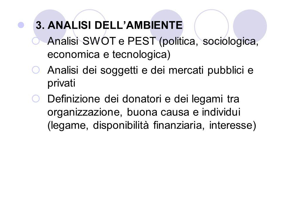 3. ANALISI DELLAMBIENTE Analisi SWOT e PEST (politica, sociologica, economica e tecnologica) Analisi dei soggetti e dei mercati pubblici e privati Def