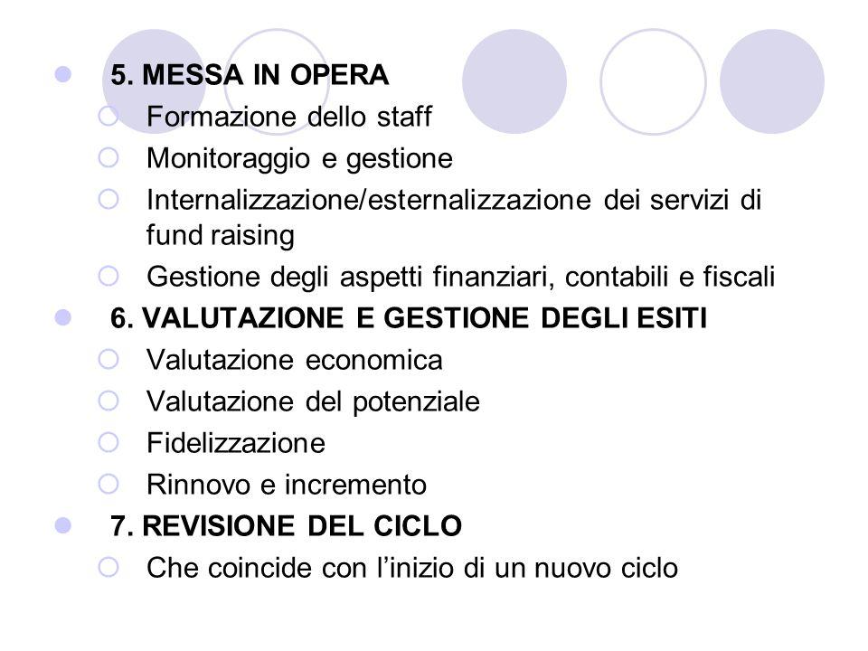 5. MESSA IN OPERA Formazione dello staff Monitoraggio e gestione Internalizzazione/esternalizzazione dei servizi di fund raising Gestione degli aspett