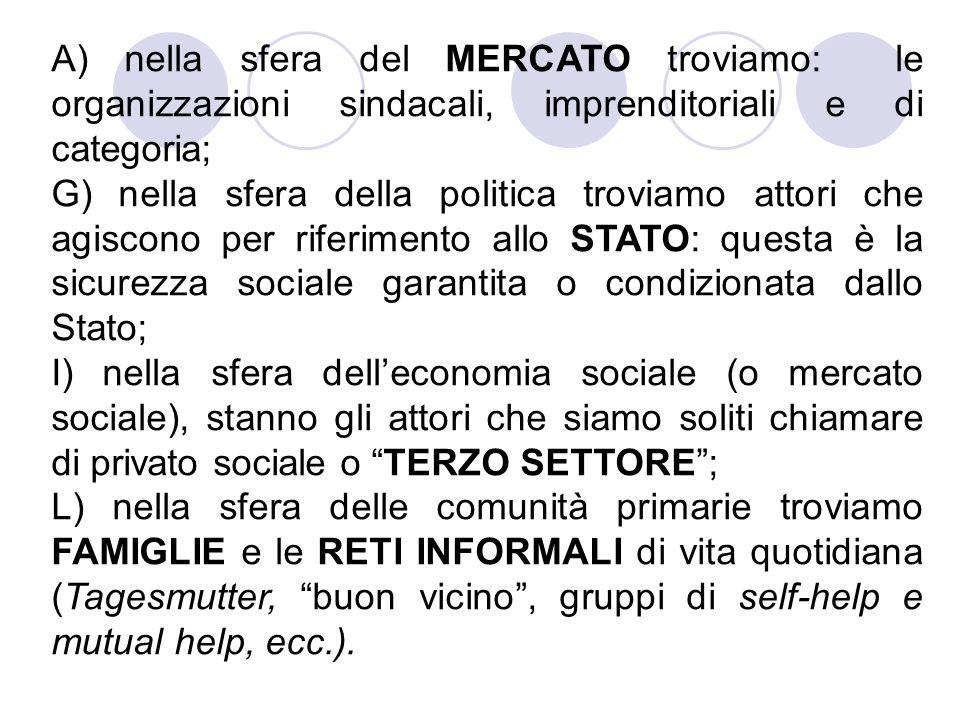 A) nella sfera del MERCATO troviamo: le organizzazioni sindacali, imprenditoriali e di categoria; G) nella sfera della politica troviamo attori che agiscono per riferimento allo STATO: questa è la sicurezza sociale garantita o condizionata dallo Stato; I) nella sfera delleconomia sociale (o mercato sociale), stanno gli attori che siamo soliti chiamare di privato sociale o TERZO SETTORE; L) nella sfera delle comunità primarie troviamo FAMIGLIE e le RETI INFORMALI di vita quotidiana (Tagesmutter, buon vicino, gruppi di self-help e mutual help, ecc.).