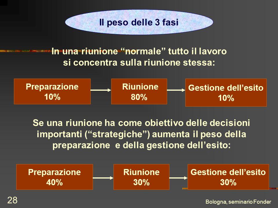 Bologna, seminario Fonder 28 Preparazione 10% Riunione 80% Gestione dellesito 10% In una riunione normale tutto il lavoro si concentra sulla riunione