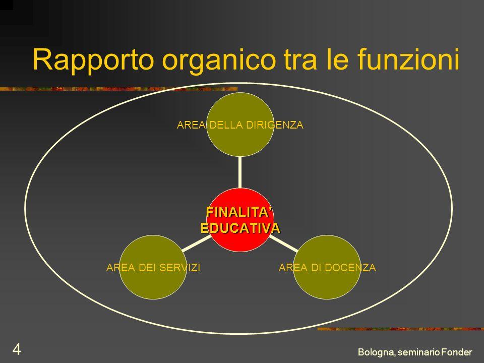 Bologna, seminario Fonder 4 Rapporto organico tra le funzioni FINALITAEDUCATIVA AREA DELLA DIRIGENZA AREA DI DOCENZA AREA DEI SERVIZI