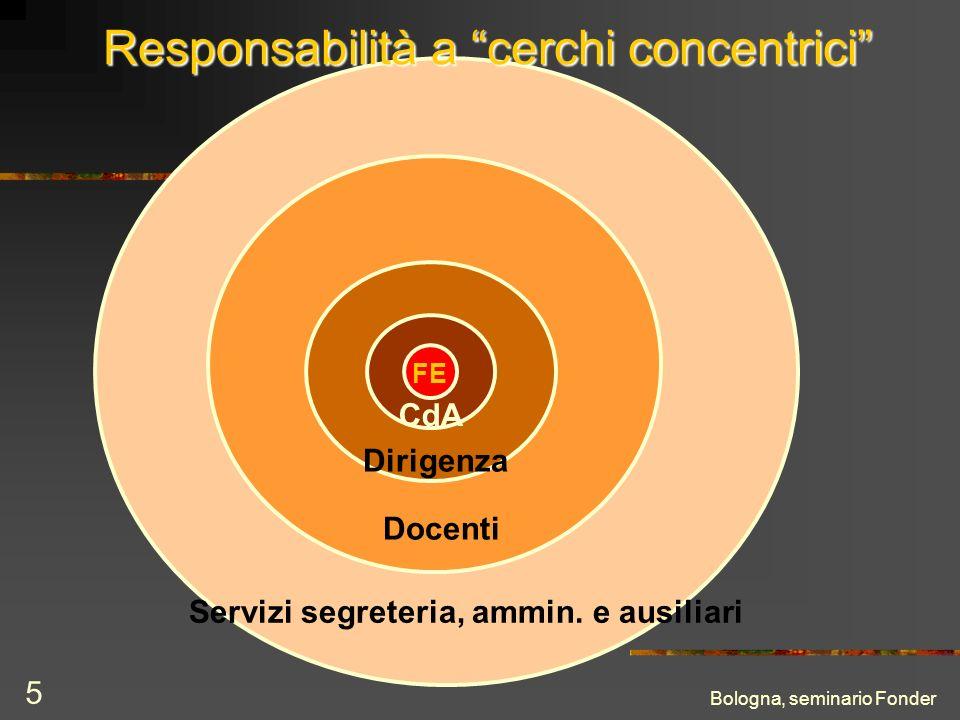 Bologna, seminario Fonder 5 FE Servizi segreteria, ammin. e ausiliari Docenti Dirigenza CdA Responsabilità a cerchi concentrici