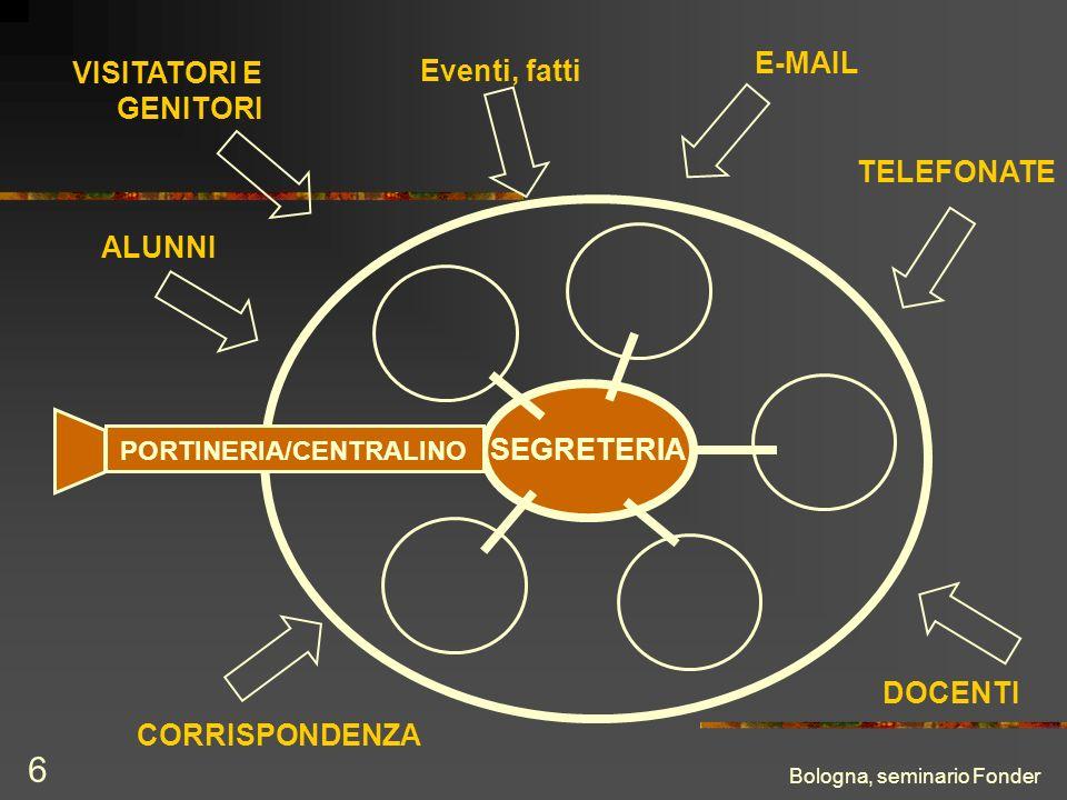 Bologna, seminario Fonder 6 VISITATORI E GENITORI TELEFONATE CORRISPONDENZA E-MAIL Eventi, fatti ALUNNI SEGRETERIA PORTINERIA/CENTRALINO DOCENTI