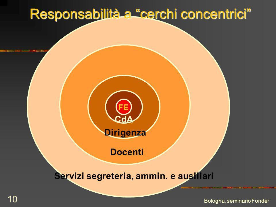 Bologna, seminario Fonder 10 FE Servizi segreteria, ammin.