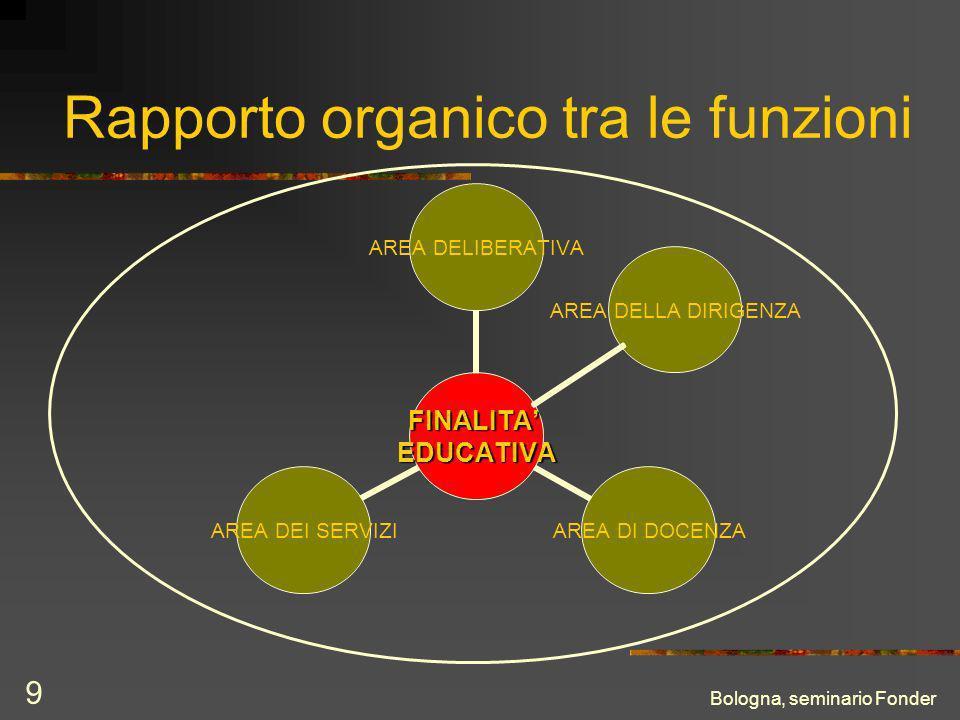 Bologna, seminario Fonder 9 Rapporto organico tra le funzioni AREA DELLA DIRIGENZA